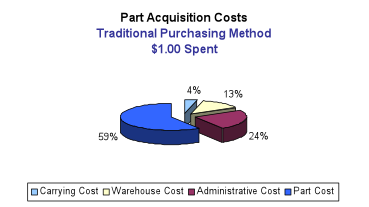 part acquisition costs